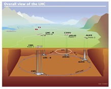 LHCdesign