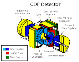 Детектор CDF
