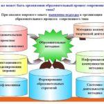Рефлексивные приемы для организации поисковой и творческой деятельности учащихся